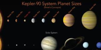 Η NASA ανακάλυψε ολόκληρο ηλιακό σύστημα με πλανήτες σαν τη Γη